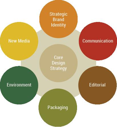 Design Ecology - VGC